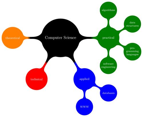 Las Tres Personas para la Programación de Algoritmos