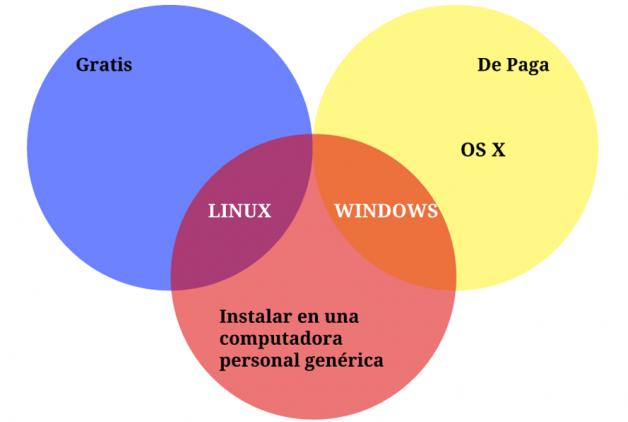 Los Tres Principales Sistemas Operativos: Cultura General