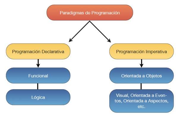 Los Paradigmas de Programación