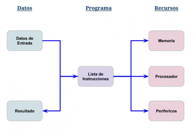 Cómo Funcionan Los Programas
